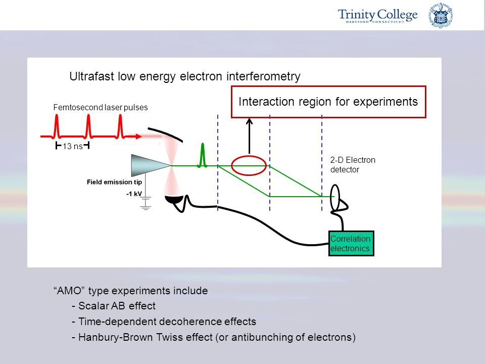 """28 """"AMO"""" type experiments include - Scalar AB effect - Time-dependent decoherence effects - Hanbury-Brown Twiss effect (or antibunching of electrons)"""