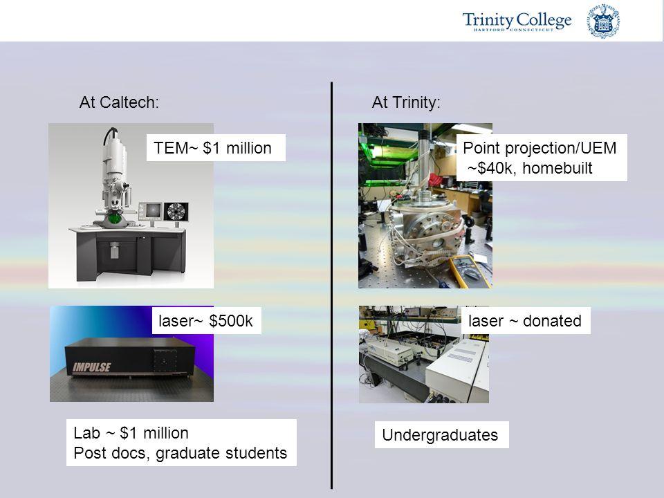 At Caltech:At Trinity: TEM~ $1 million laser~ $500k Lab ~ $1 million Post docs, graduate students Point projection/UEM ~$40k, homebuilt laser ~ donate