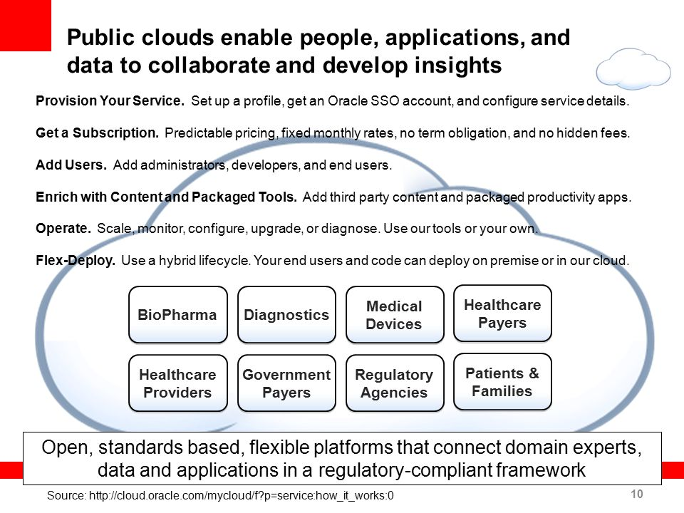 Public clouds enable people, applications, and data to collaborate and develop insights BioPharma Diagnostics Medical Devices Healthcare Payers Health