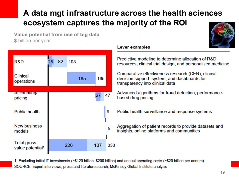 19 A data mgt infrastructure across the health sciences ecosystem captures the majority of the ROI