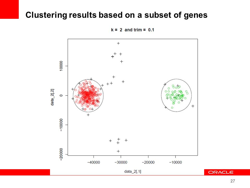 Clustering results based on a subset of genes 27