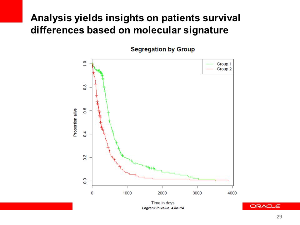 Analysis yields insights on patients survival differences based on molecular signature 29