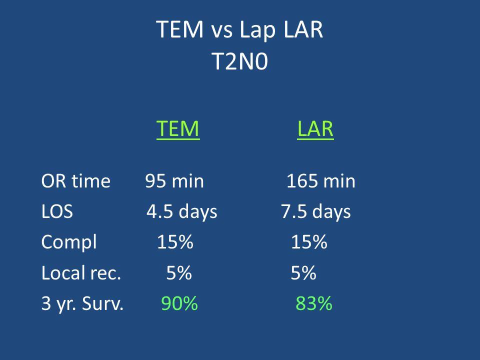 TEM vs Lap LAR T2N0 TEM LAR OR time 95 min 165 min LOS 4.5 days 7.5 days Compl 15% 15% Local rec.