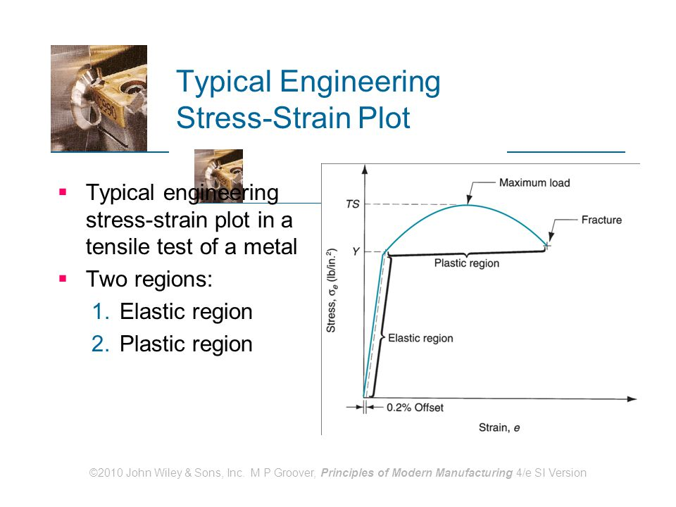 ©2010 John Wiley & Sons, Inc. M P Groover, Principles of Modern Manufacturing 4/e SI Version Typical Engineering Stress-Strain Plot  Typical engineer