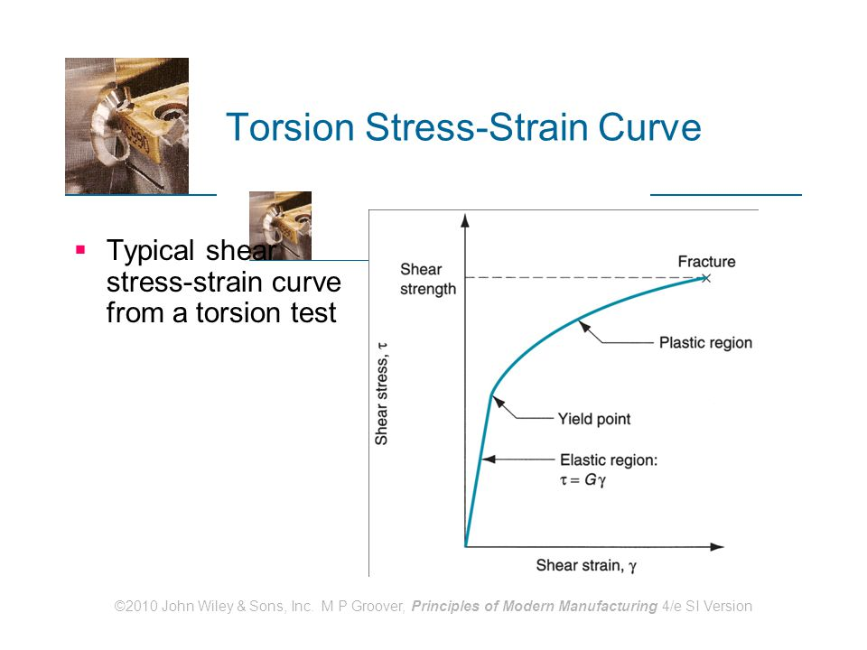 ©2010 John Wiley & Sons, Inc. M P Groover, Principles of Modern Manufacturing 4/e SI Version Torsion Stress-Strain Curve  Typical shear stress ‑ stra