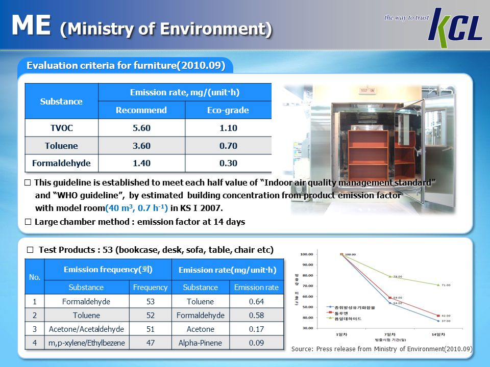 (Ministry of Environment) ME (Ministry of Environment) Evaluation criteria for furniture(2010.09) ※ Large chamber method : emission factor at 14 days ※ Test Products : 53 (bookcase, desk, sofa, table, chair etc) Source: Press release from Ministry of Environment(2010.09) ※ This guideline is established to meet each half value of Indoor air quality management standard and WHO guideline , by estimated building concentration from product emission factor with model room(40 m 3, 0.7 h -1 ) in KS I 2007.