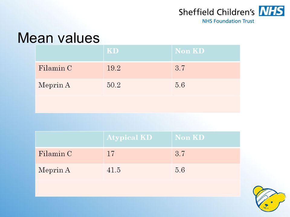 KDNon KD Filamin C19.23.7 Meprin A50.25.6 Atypical KDNon KD Filamin C173.7 Meprin A41.55.6 Mean values