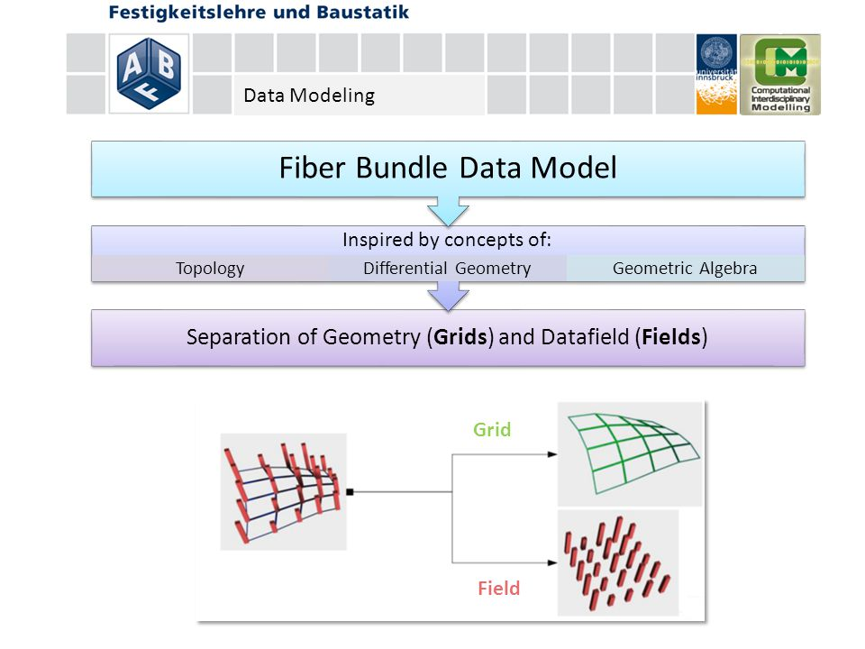 Separation of Geometry (Grids) and Datafield (Fields) Inspired by concepts of: TopologyDifferential GeometryGeometric Algebra Fiber Bundle Data Model