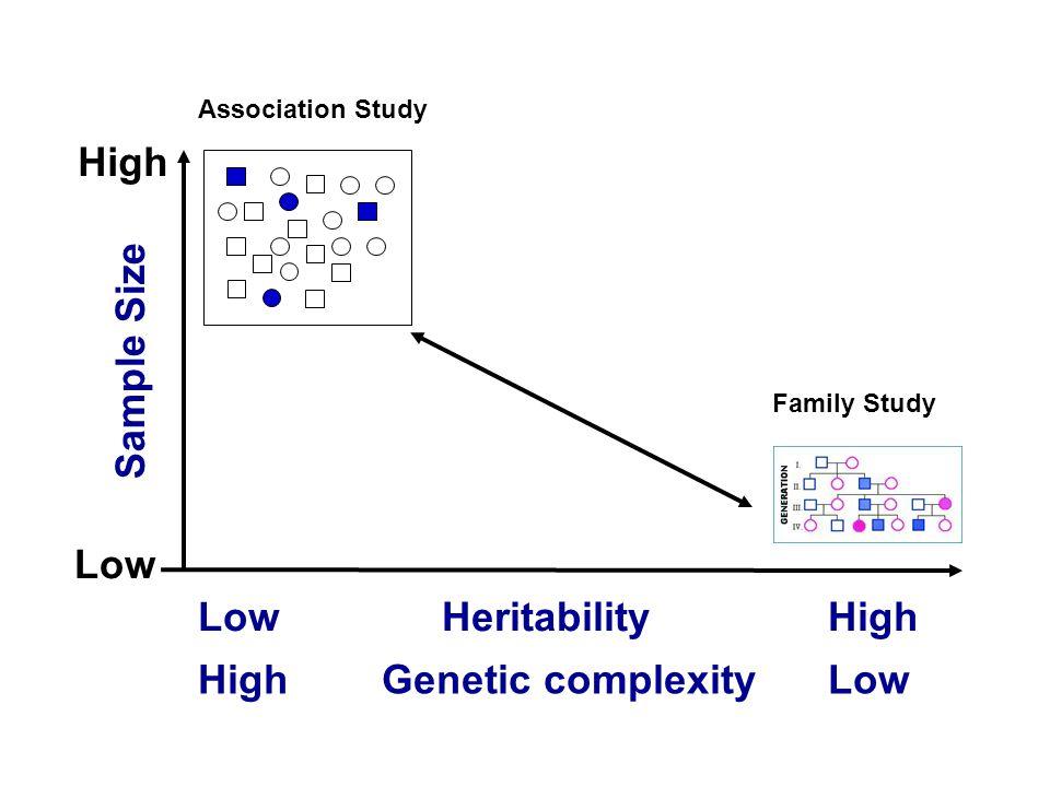 Hierarchy of Study Designs Randomized Controlled Trials Cohort studies Case-control studies Cross-sectional studies Ecologic studies Case reports MR.