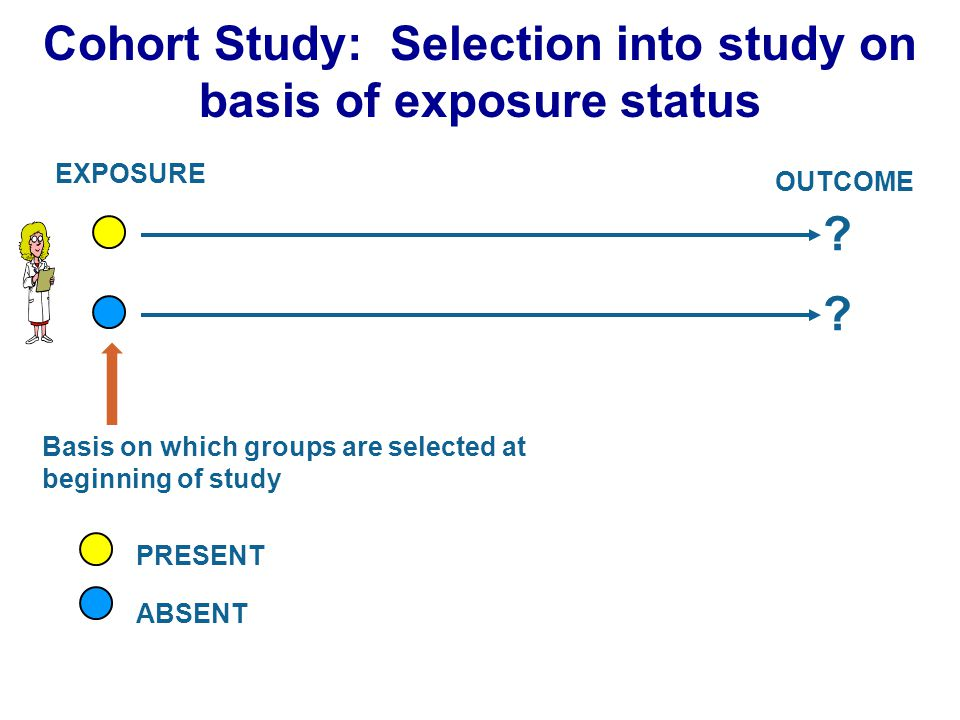 Cohort Study: Selection into study on basis of exposure status EXPOSURE OUTCOME .