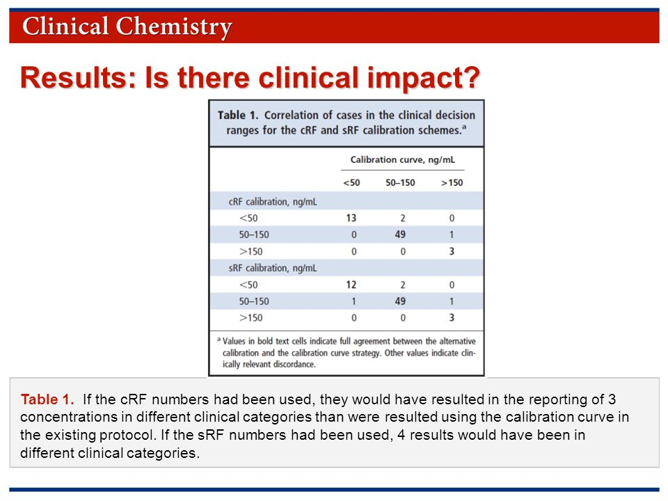 © Copyright 2009 by the American Association for Clinical Chemistry Results: Is there clinical impact.