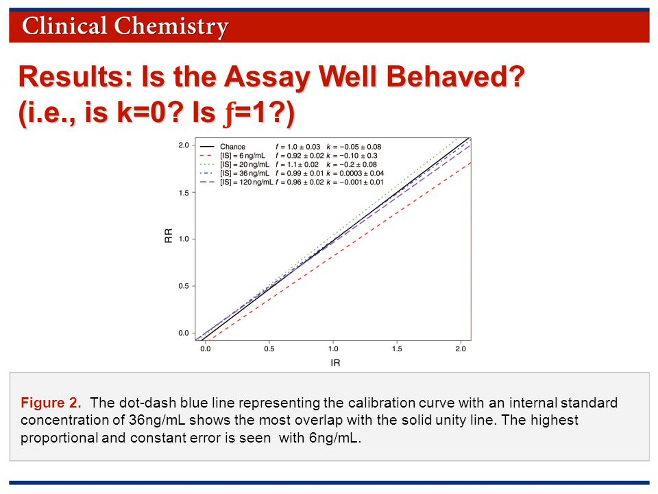 © Copyright 2009 by the American Association for Clinical Chemistry Figure 2.