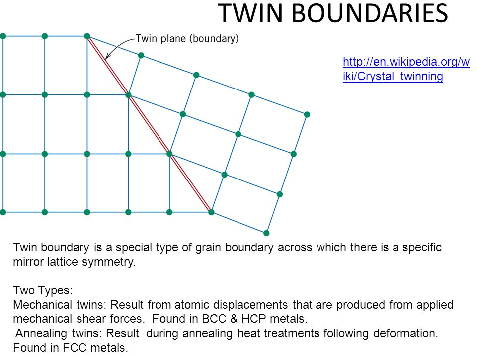 TWIN BOUNDARIES Twin boundary is a special type of grain boundary across which there is a specific mirror lattice symmetry. Two Types: Mechanical twin