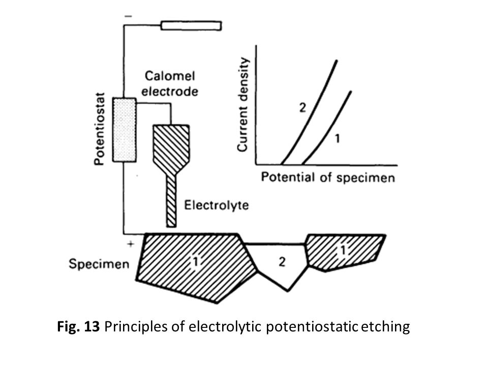 Fig. 13 Principles of electrolytic potentiostatic etching