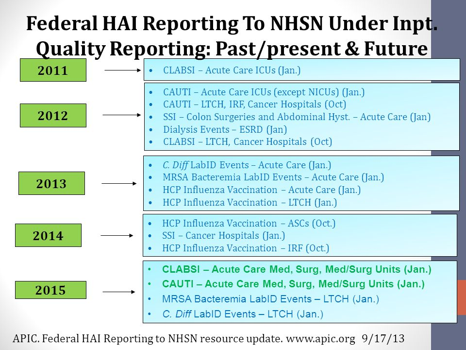 2011 CAUTI – Acute Care ICUs (except NICUs) (Jan.) CAUTI – LTCH, IRF, Cancer Hospitals (Oct) SSI – Colon Surgeries and Abdominal Hyst.