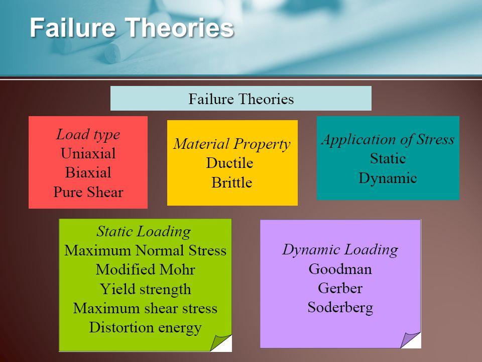 Failure Theories