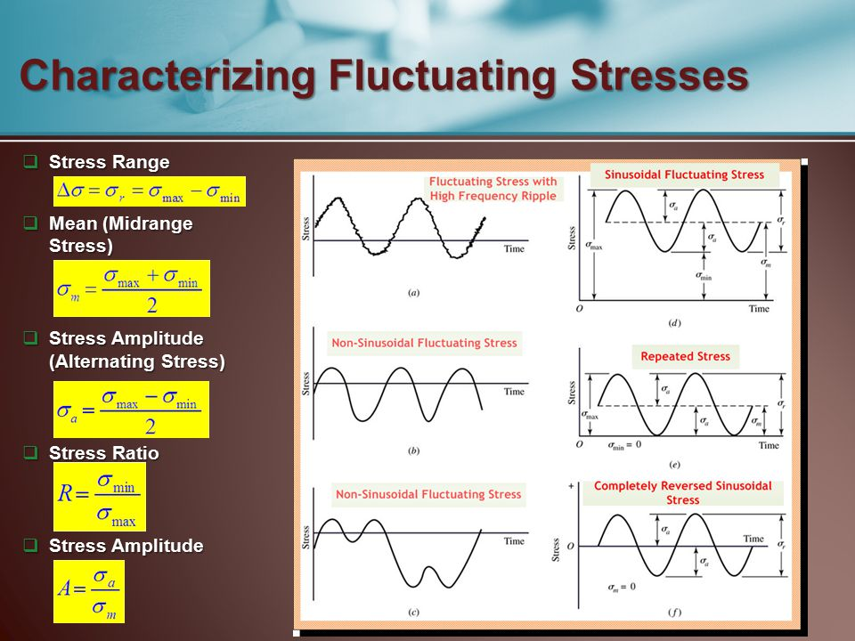 Characterizing Fluctuating Stresses  Stress Range  Mean (Midrange Stress)  Stress Amplitude (Alternating Stress)  Stress Ratio  Stress Amplitude