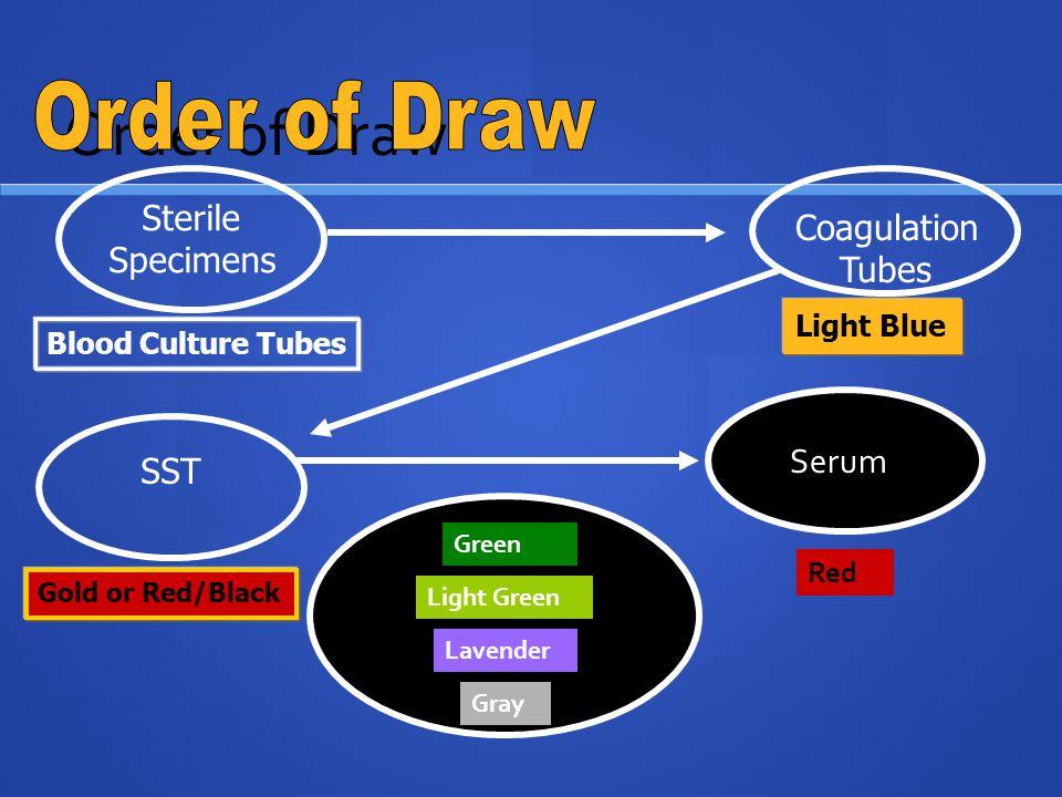 Order of Draw Sterile Specimens Blood Culture Tubes Coagulation Tubes Light Blue SST Gold or Red/Black Serum Red Green Light Green Lavender Gray