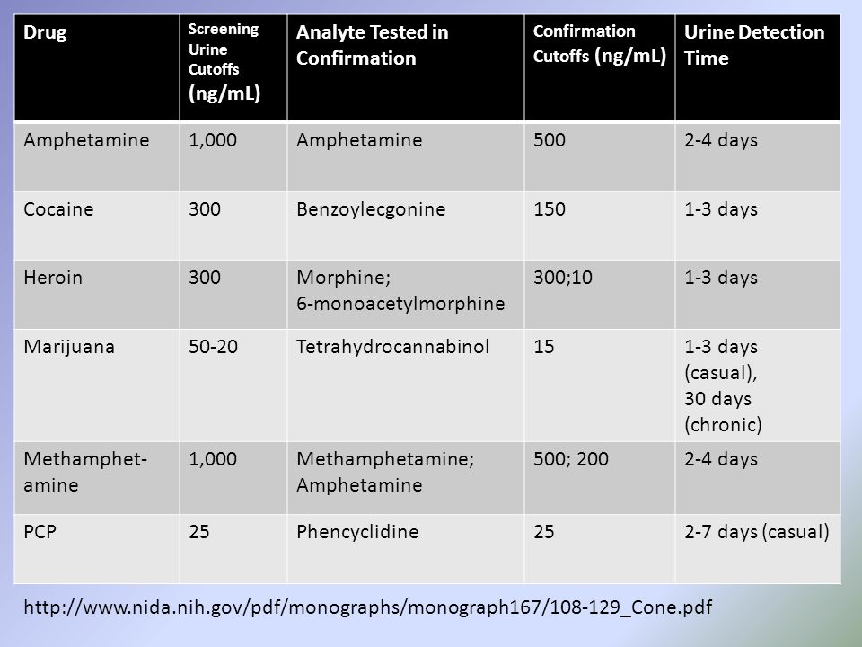 Drug Screening Urine Cutoffs (ng/mL) Analyte Tested in Confirmation Confirmation Cutoffs (ng/mL) Urine Detection Time Amphetamine1,000Amphetamine5002-4 days Cocaine300Benzoylecgonine1501-3 days Heroin300Morphine; 6-monoacetylmorphine 300;101-3 days Marijuana50-20Tetrahydrocannabinol151-3 days (casual), 30 days (chronic) Methamphet- amine 1,000Methamphetamine; Amphetamine 500; 2002-4 days PCP25Phencyclidine252-7 days (casual) http://www.nida.nih.gov/pdf/monographs/monograph167/108-129_Cone.pdf