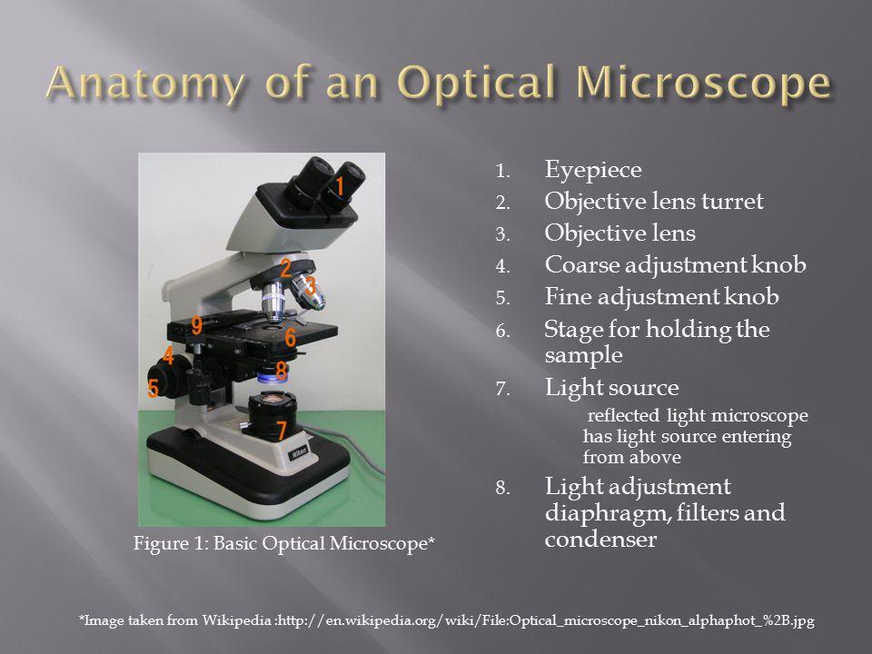 1. Eyepiece 2. Objective lens turret 3. Objective lens 4.