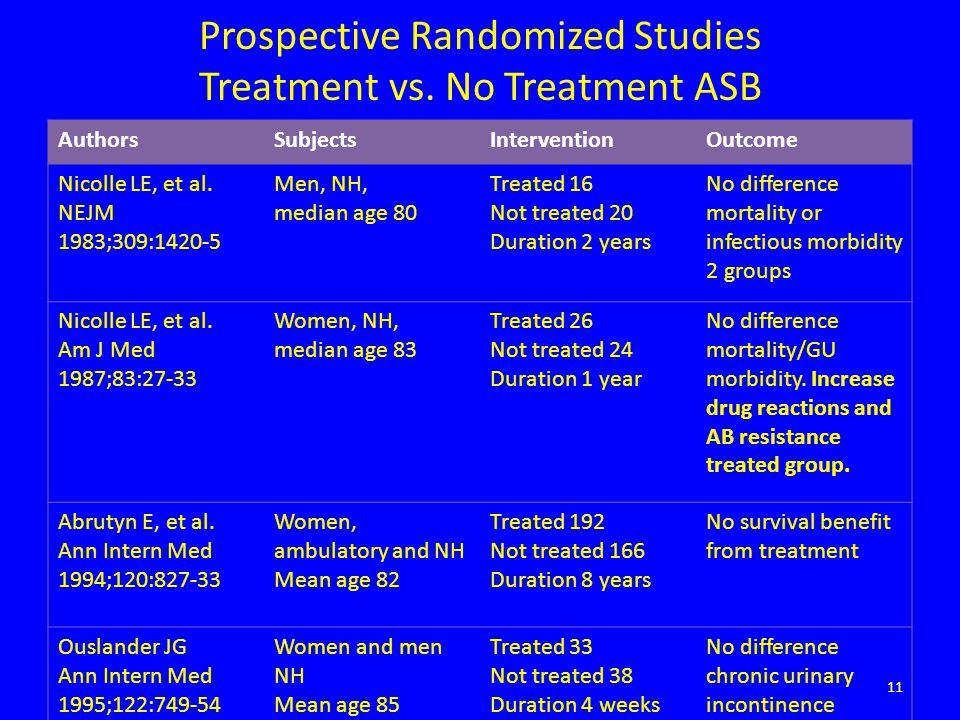 Prospective Randomized Studies Treatment vs. No Treatment ASB AuthorsSubjectsInterventionOutcome Nicolle LE, et al. NEJM 1983;309:1420-5 Men, NH, medi