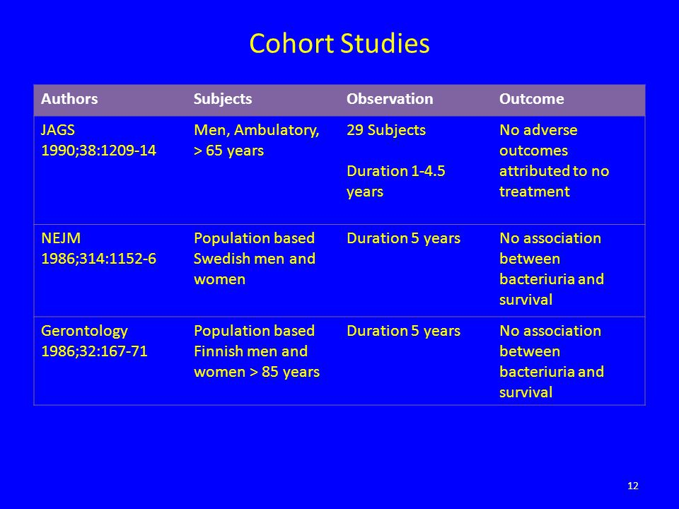 Cohort Studies AuthorsSubjectsObservationOutcome JAGS 1990;38:1209-14 Men, Ambulatory, > 65 years 29 Subjects Duration 1-4.5 years No adverse outcomes