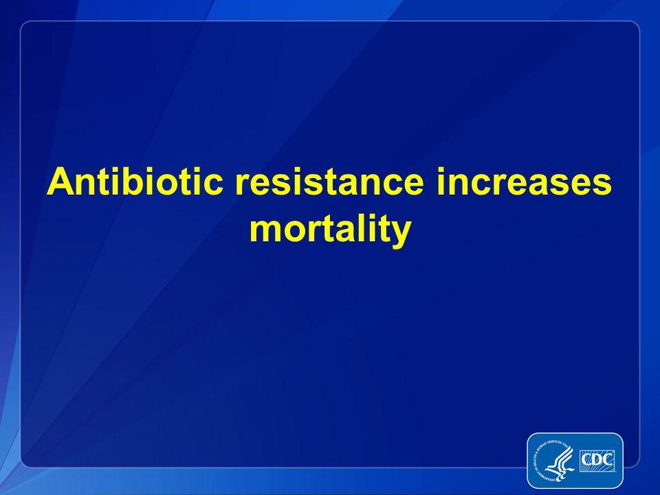 Antibiotic resistance increases mortality