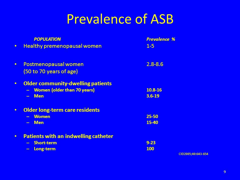 Prevalence of ASB POPULATIONPrevalence % Healthy premenopausal women1-5 Postmenopausal women2.8-8.6 (50 to 70 years of age) 3 3 0.7 to 1.0 Older commu