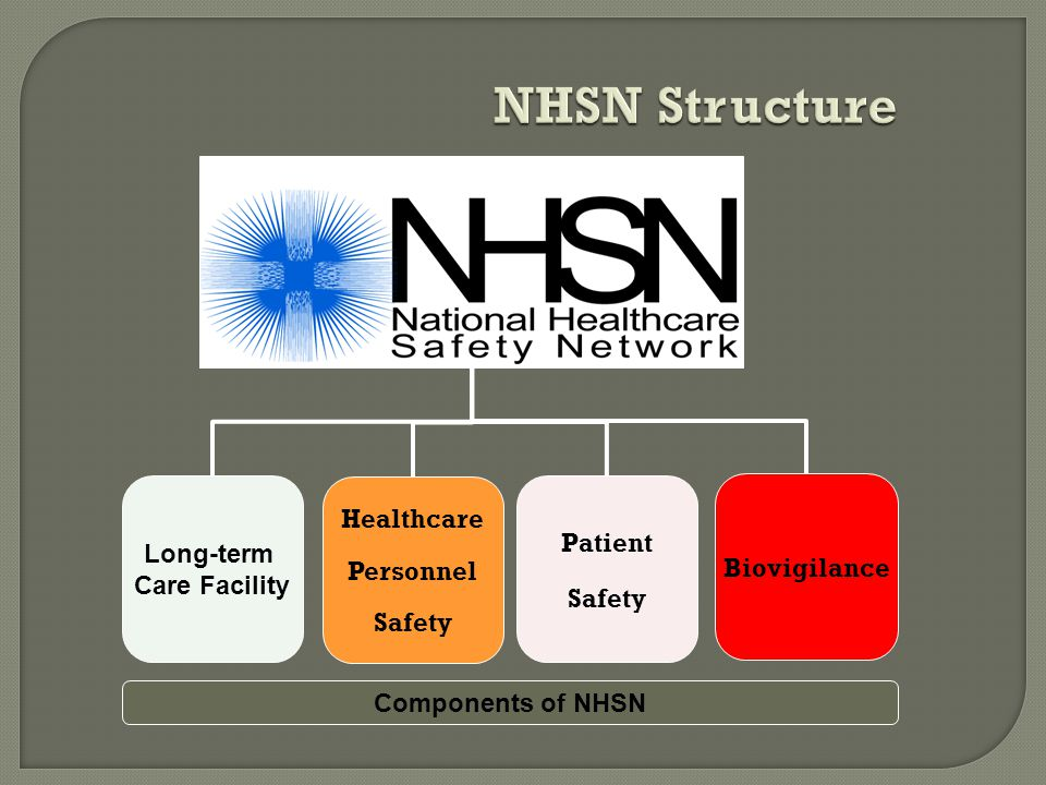NHSN Structure Patient Safety Healthcare Personnel Safety Biovigilance Long-term Care Facility Components of NHSN