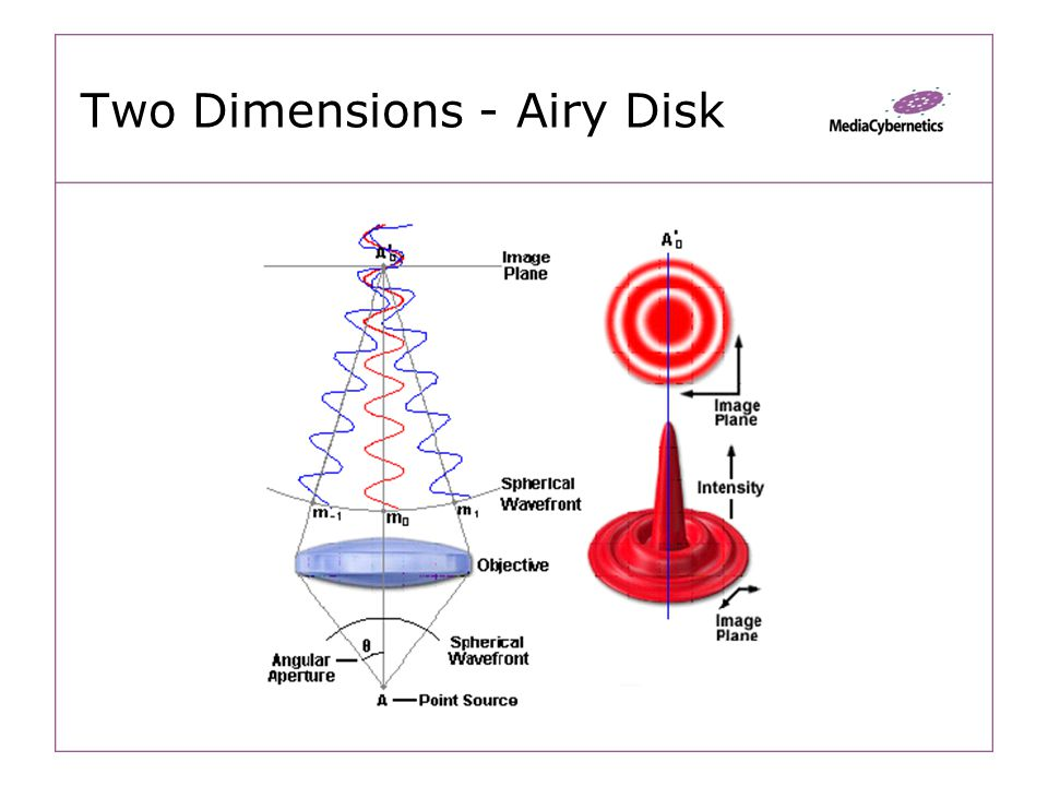 Two Dimensions - Airy Disk