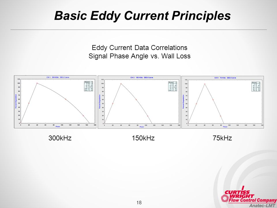 Basic Eddy Current Principles 18 300kHz 150kHz 75kHz Eddy Current Data Correlations Signal Phase Angle vs. Wall Loss