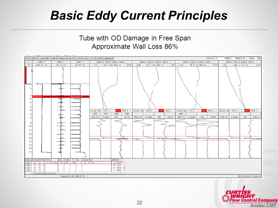 Basic Eddy Current Principles 22 Tube with OD Damage in Free Span Approximate Wall Loss 86%