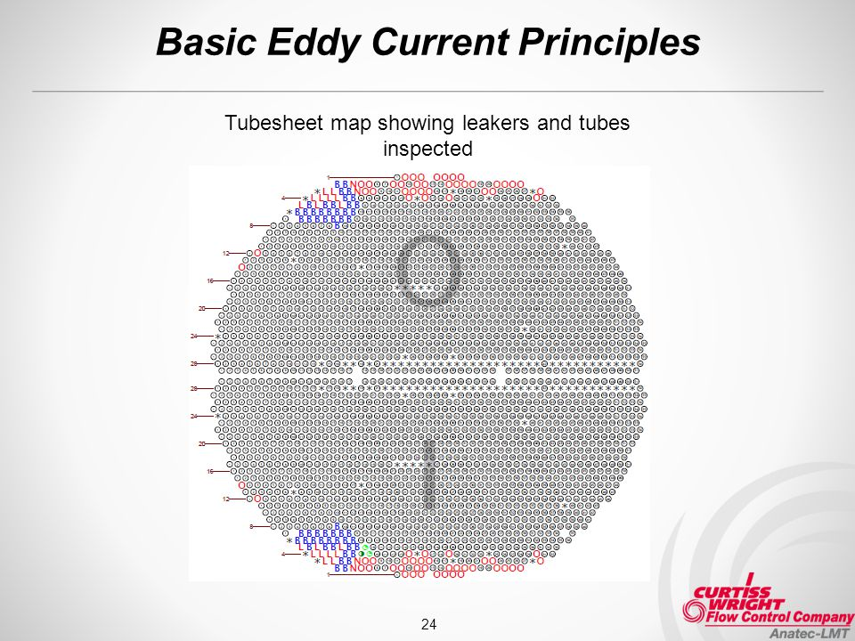 Basic Eddy Current Principles 24 Tubesheet map showing leakers and tubes inspected