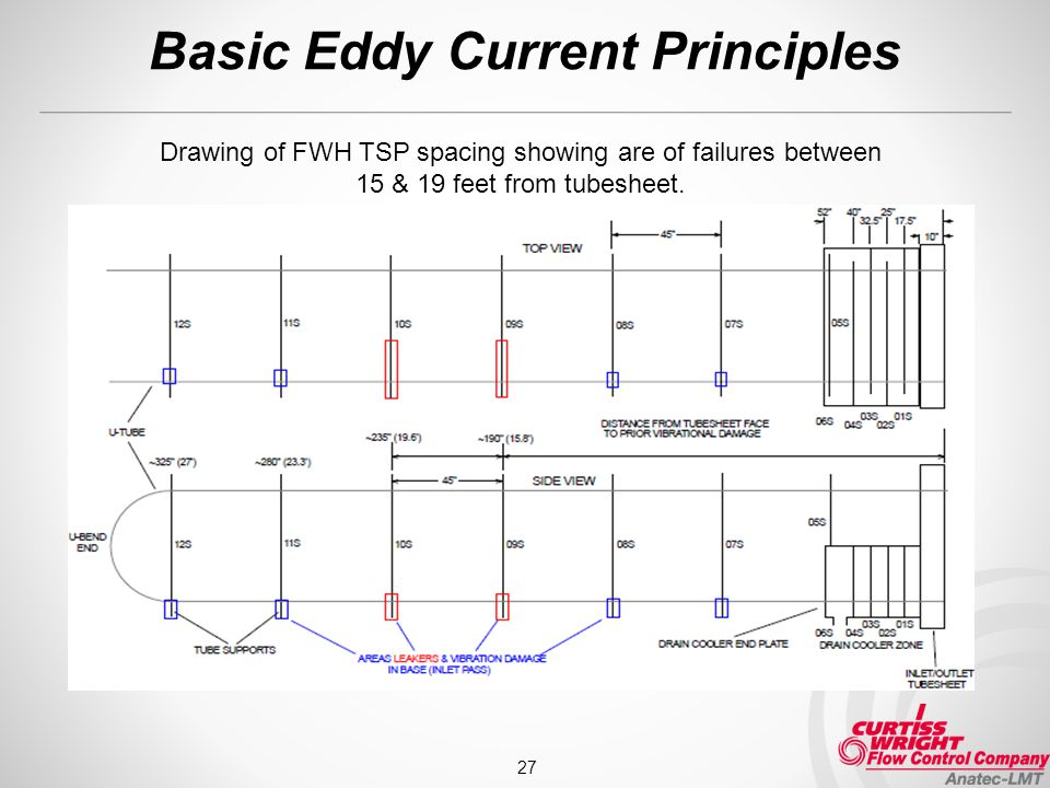 Basic Eddy Current Principles 27 Drawing of FWH TSP spacing showing are of failures between 15 & 19 feet from tubesheet.