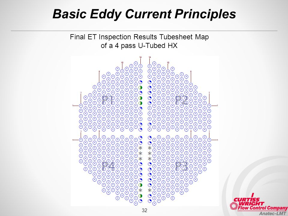 Basic Eddy Current Principles 32 Final ET Inspection Results Tubesheet Map of a 4 pass U-Tubed HX