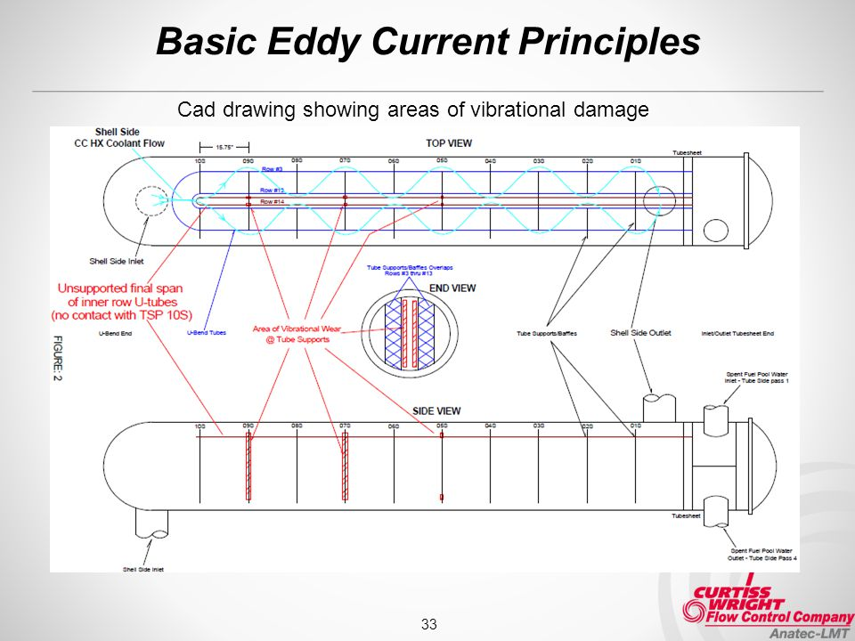 Basic Eddy Current Principles 33 Cad drawing showing areas of vibrational damage