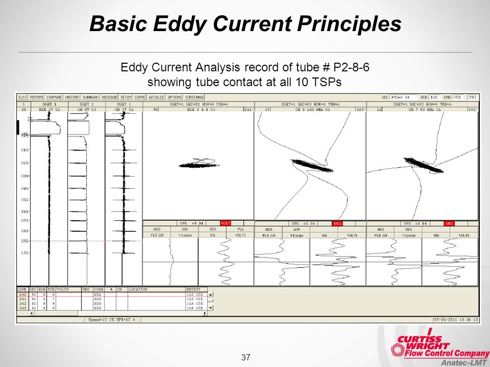 Basic Eddy Current Principles 37 Eddy Current Analysis record of tube # P2-8-6 showing tube contact at all 10 TSPs