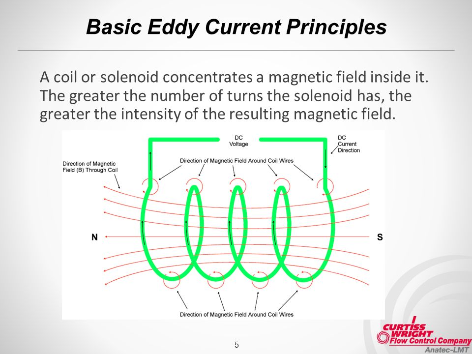 Basic Eddy Current Principles A coil or solenoid concentrates a magnetic field inside it.