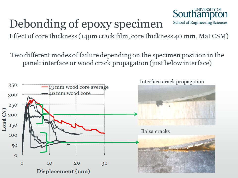 Debonding of epoxy specimen Effect of core thickness (14μm crack film, core thickness 40 mm, Mat CSM) Two different modes of failure depending on the