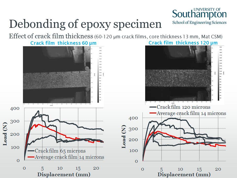 Debonding of epoxy specimen Effect of crack film thickness (60-120 μ m crack films, core thickness 13 mm, Mat CSM) Crack film thickness 60 μ m Crack film thickness 120 μ m