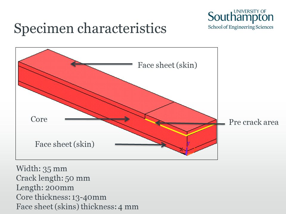 Specimen characteristics Face sheet (skin) Core Face sheet (skin) Pre crack area Width: 35 mm Crack length: 50 mm Length: 200mm Core thickness: 13-40m