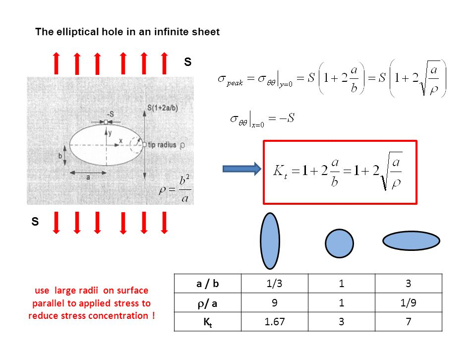The elliptical hole in an infinite sheet a / b1/313  / a 911/9 KtKt 1.6737 S S use large radii on surface parallel to applied stress to reduce stress