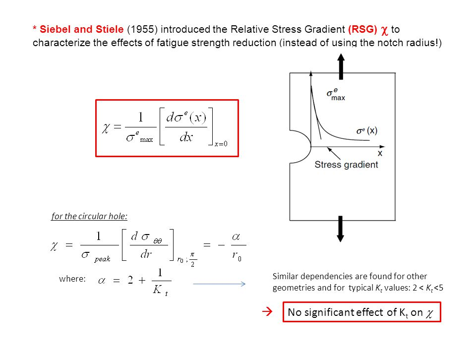 where: for the circular hole: * Siebel and Stiele (1955) introduced the Relative Stress Gradient (RSG)  to characterize the effects of fatigue streng