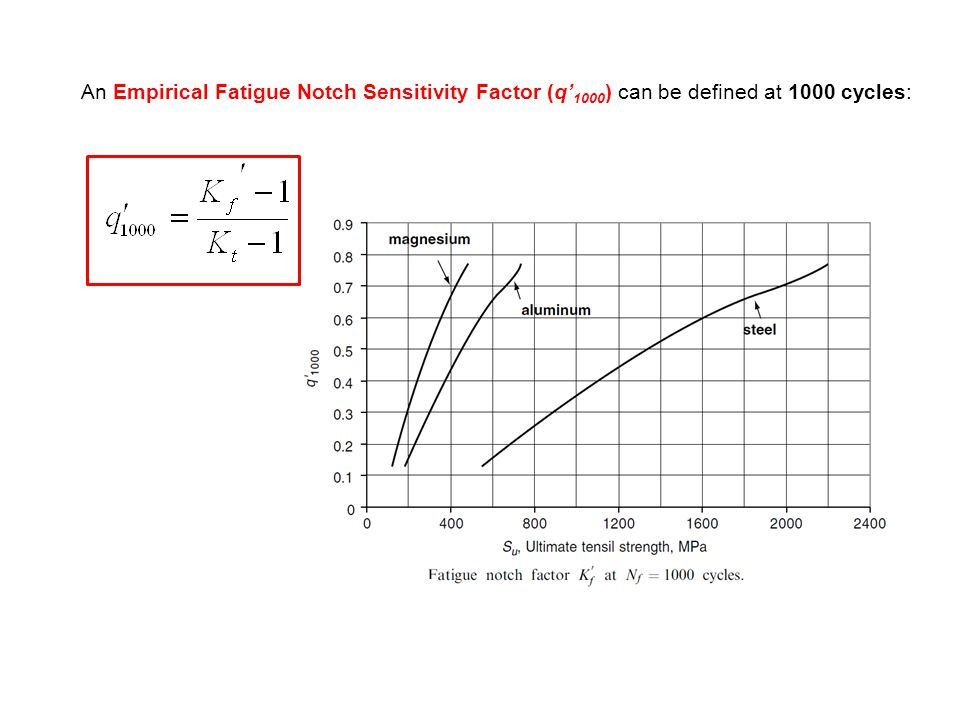 An Empirical Fatigue Notch Sensitivity Factor (q' 1000 ) can be defined at 1000 cycles: