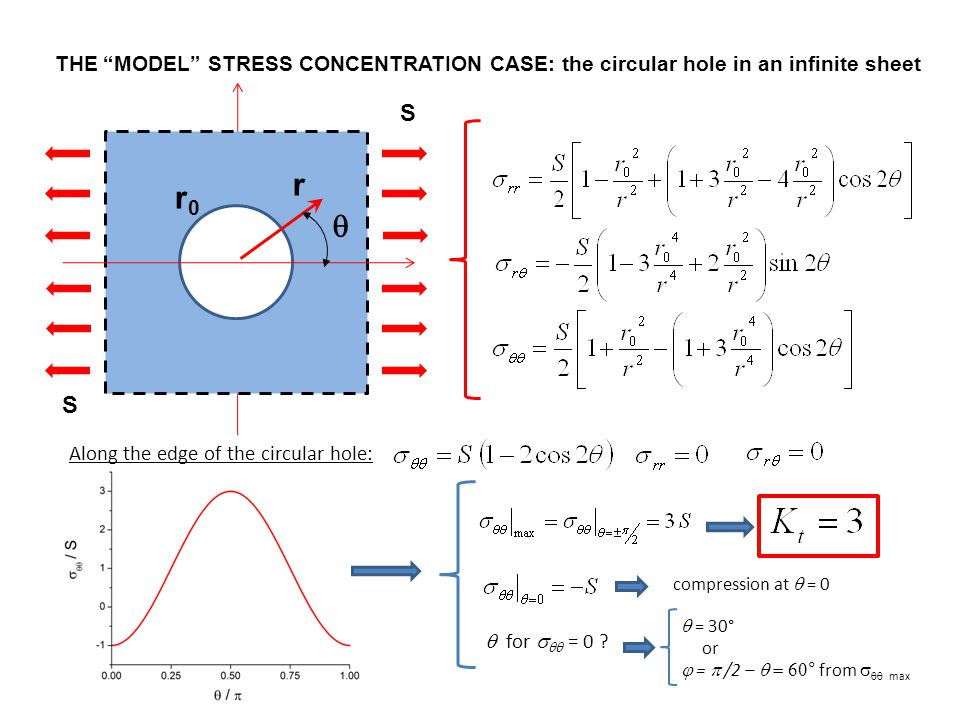 """THE """"MODEL"""" STRESS CONCENTRATION CASE: the circular hole in an infinite sheet S S r  r0r0  for   = 0 ? Along the edge of the circular hole: compr"""