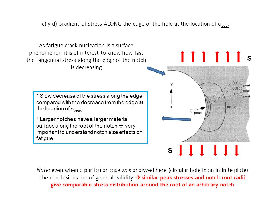 S S c) y d) Gradient of Stress ALONG the edge of the hole at the location of  peak As fatigue crack nucleation is a surface phenomenon it is of inter