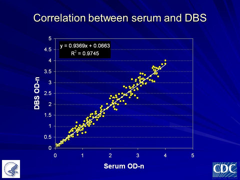 Correlation between serum and DBS