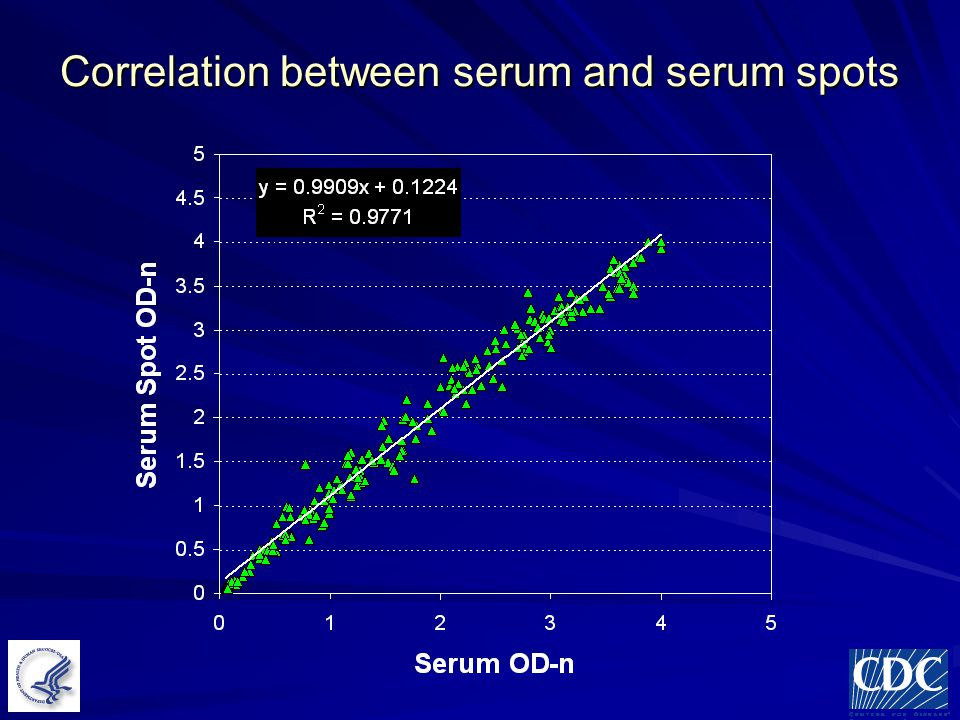 Correlation between serum and serum spots