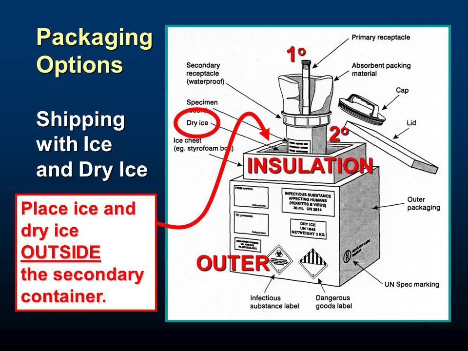 10 1o1o1o1o 2o2o2o2o OUTER INSULATION Packaging Options Shipping with Ice and Dry Ice Place ice and dry ice OUTSIDE the secondary container.