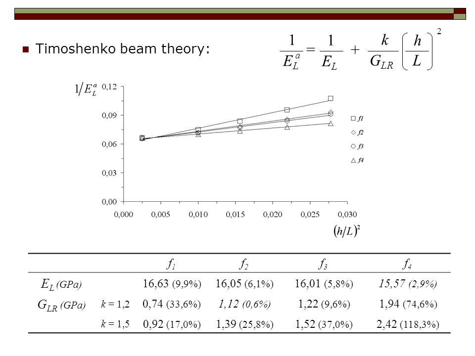 Timoshenko beam theory: f1f1 f2f2 f3f3 f4f4 E L (GPa) 16,63 (9,9%) 16,05 (6,1%) 16,01 (5,8%) 15,57 (2,9%) G LR (GPa) k = 1,2 0,74 (33,6%) 1,12 (0,6%) 1,22 (9,6%) 1,94 (74,6%) k = 1,5 0,92 (17,0%) 1,39 (25,8%) 1,52 (37,0%) 2,42 (118,3%) L h ELEL a 1 = ELEL 2 1 + G LR k